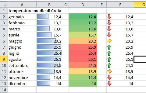 Figura 1: formattazione condizionale di una tabella di Excel