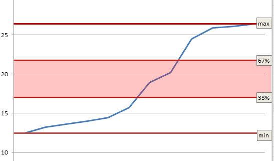 Figura 3: i valori rappresentati su un grafico