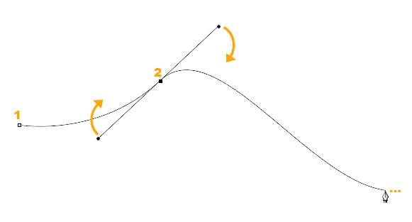 Figura 3:regolando i vettori è possibile modificare la forma della curva