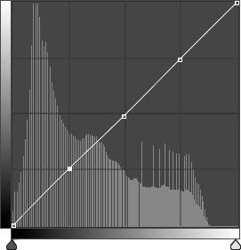 Figura 2: nella curva abbiamo inserito tre punti nelle tre aree tonali: in alto le luci, al centro i mezzitoni, in basso le ombre