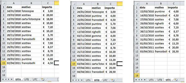 Figura 1: i dati da consolidare