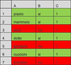 Figura 2: le righe sono state correttamente colorate in base alle formule impostate