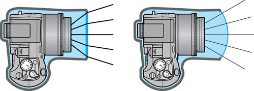 Figura 12: se si paragona una custodia con vetro piatto a una con oblò correttore e si esaminano i comportamenti dei raggi luminosi che attraversano vetro e oblò è evidente che quando passano perpendicolari alla superficie non subiscono deviazioni. L'angolo di ripresa, e la lunghezza focale subacquea. non variano