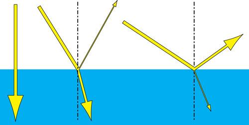 Figura 6: la luce che giunge verticale sulla superficie dell'acqua passa quasi totalmente verso il fondo. Se la luce giunge invece con una inclinazione differente, solo una parte di essa penetra verso il fondo mentre una parte viene riflessa. Quando poi il sole è molto basso all'orizzonte, la superficie del mare si comporta come uno specchio e riflette una enorme quantità di luce