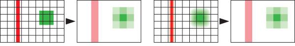 Figura 7: quando un'immagine viene interpretata dal sensore, i valori restituiti da questo sono in funzione della quantità di luce che il singolo pixel riceve (primi due disegni a sinistra). Se, come si vede nei disegni più a destra, l'immagine appare lievemente sfocata il sensore restituirà valori identici. Ciò vale solo per sfocature molto contenute