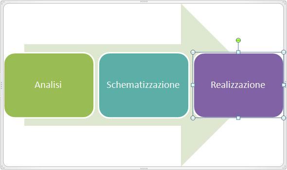 Figura 7: un esempio di SmartArt