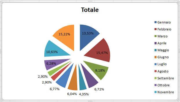 Figura 17: Il grafico completo
