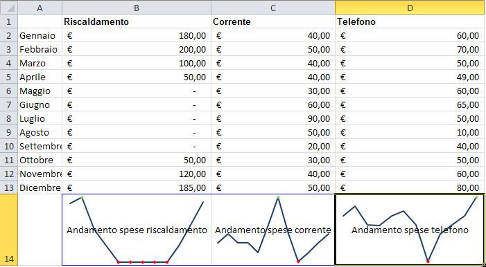 Figura 22: i grafici con l'andamento delle spese in tutte le colonne