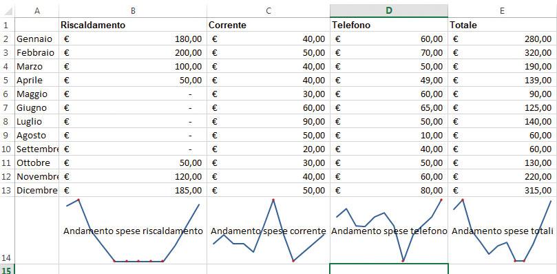 Figura 5: i grafici con l'andamento delle spese in tutte le colonne