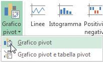 Figura 2: il menu attivato dal pulsante Grafico pivot