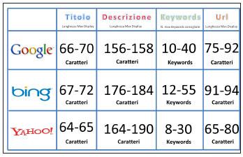 Figura 2: lunghezze massime ipotetiche (potrebbero variare con il tempo) consigliate per i tag Title, Description e Keywords e per la lunghezza delle url secondo i tre principali motori di ricerca
