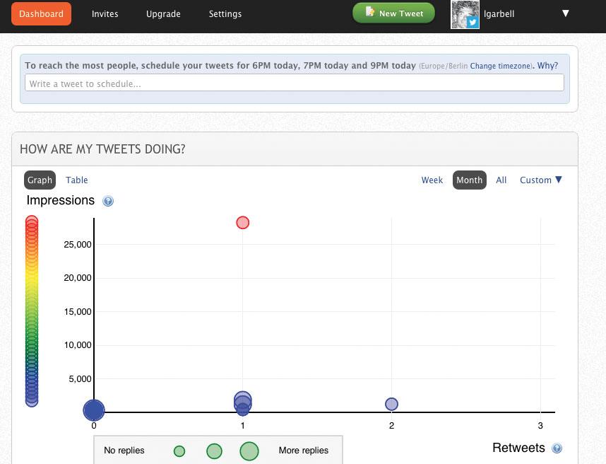 Figura 1: Crowdbooster, un tool semplice ed efficace per analizzare la propria presenza sul Web