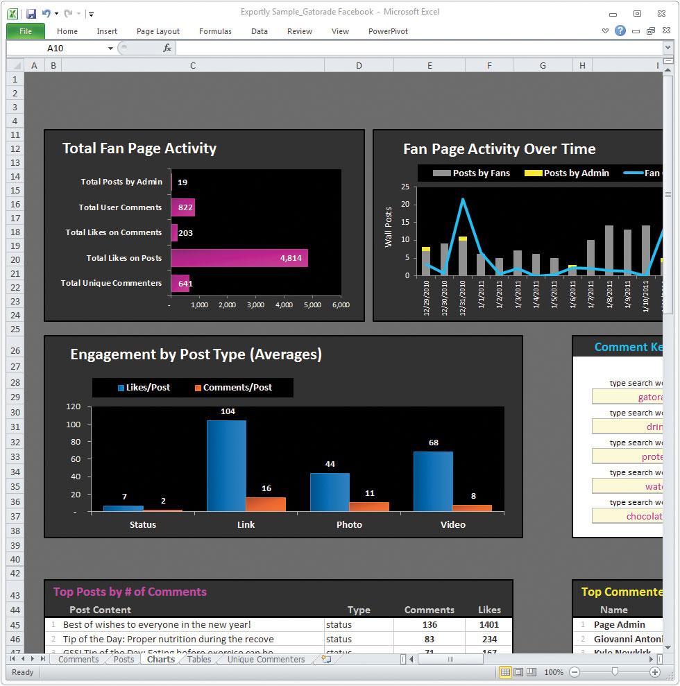 Figura 3: SimplyMeasured è utile per avere un'analisi approfondita della propria attività sui social network in un file Excel