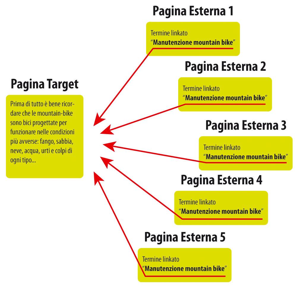 Figura 1: esempio di funzionamento della Link popularity