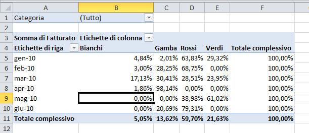 Figura 2: i valori come percentuali del totale di riga