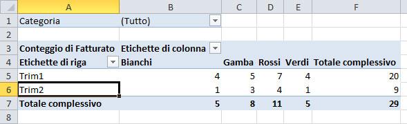 Figura 8: i dati raggruppati